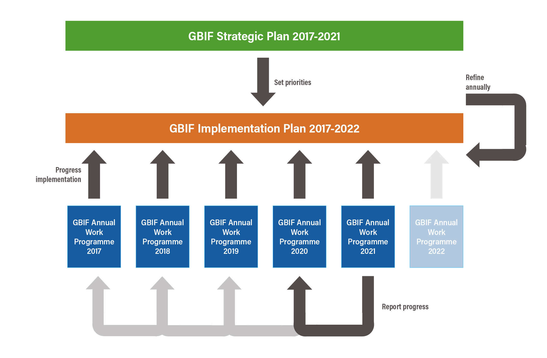 GBIF Work Programme 20 Annual Update to Implementation Plan ...