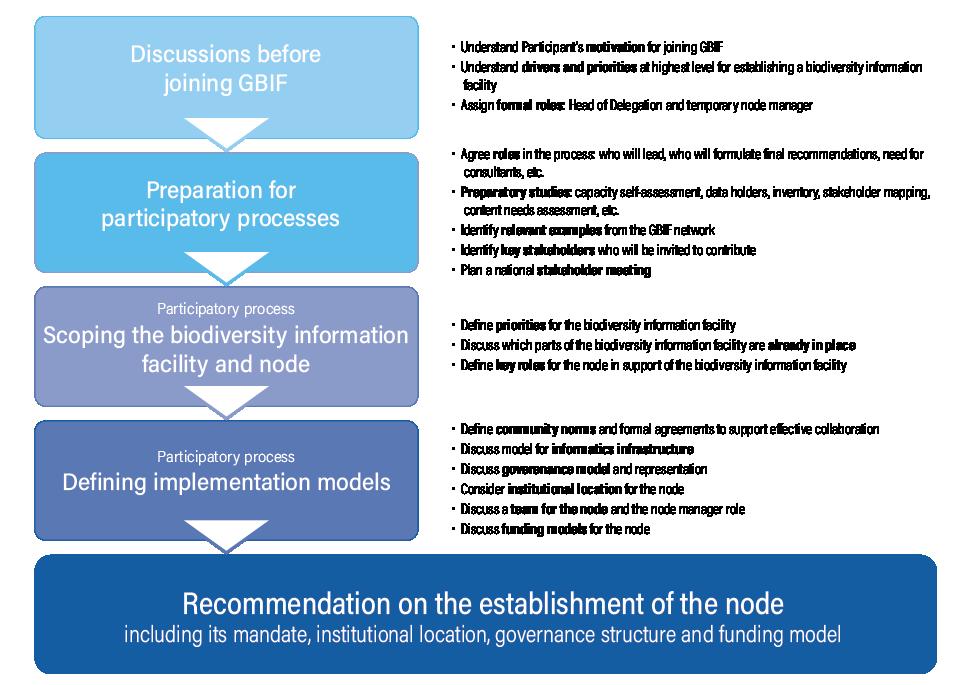 Establishing an Effective GBIF Participant Node: Concepts and